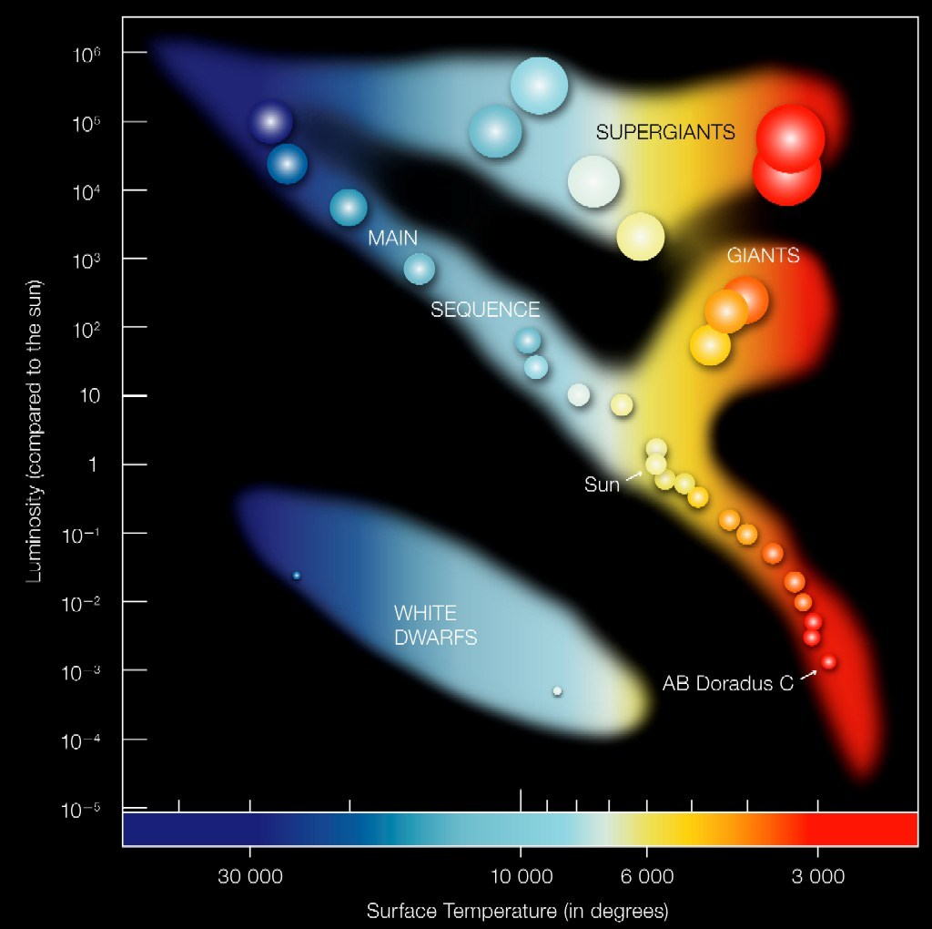 Annotated Hertzsprung-Russell Diagram