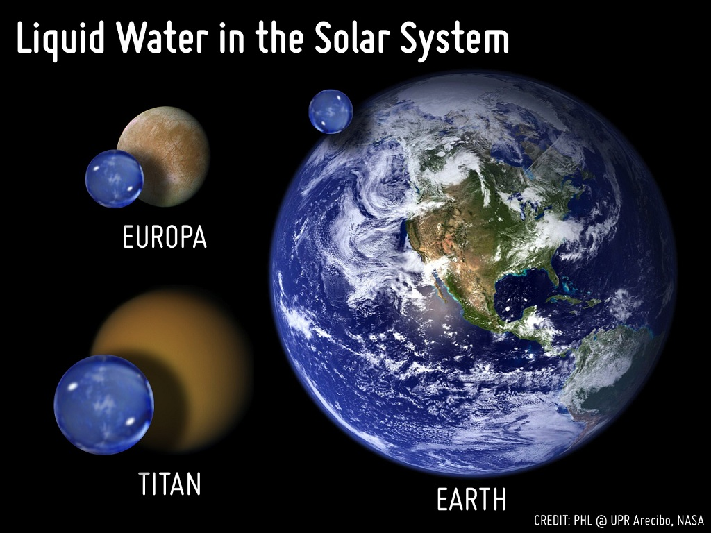 Comparison of the liquid water volume of Earth, Europa, and Titan to scale