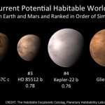 Current Potential Habitable Worlds