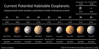 Current potential habitable exoplanets.