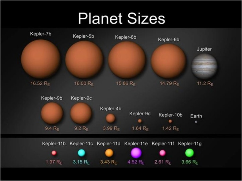 Exoplanet Sizes
