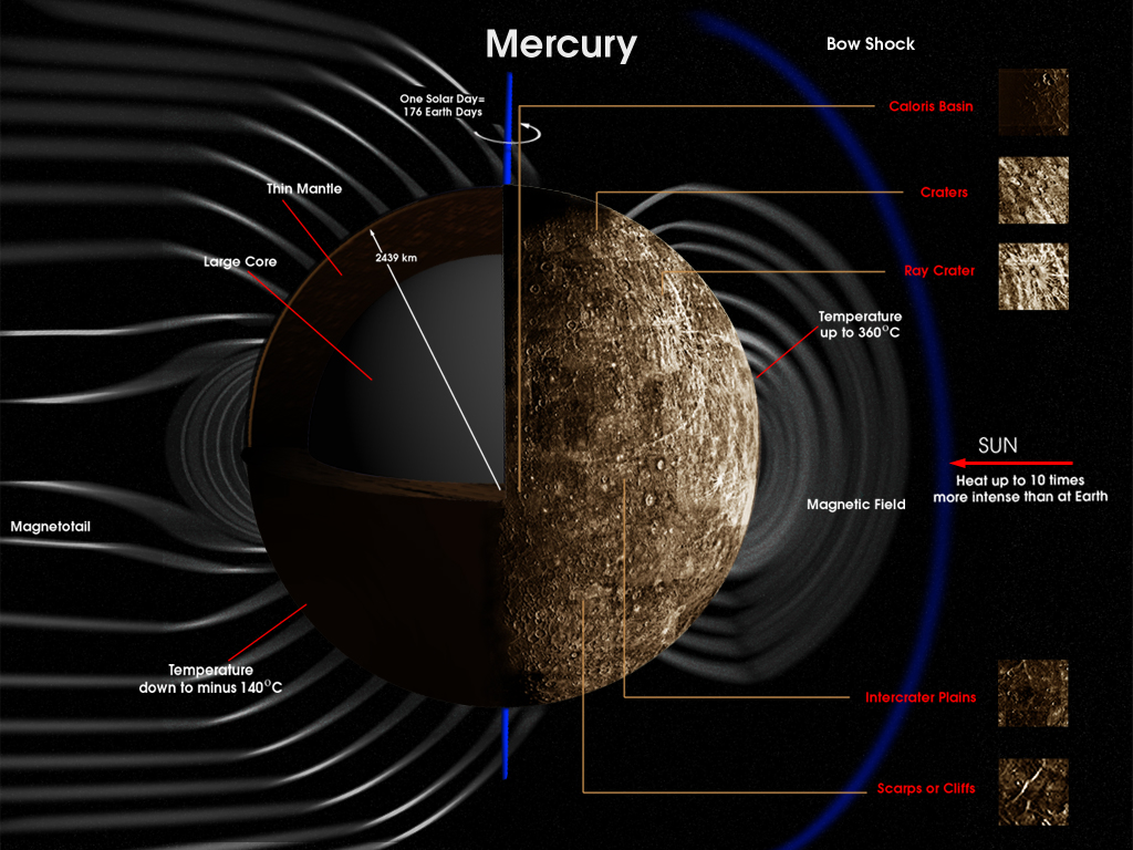 Geology and Magnetosphere of Mercury