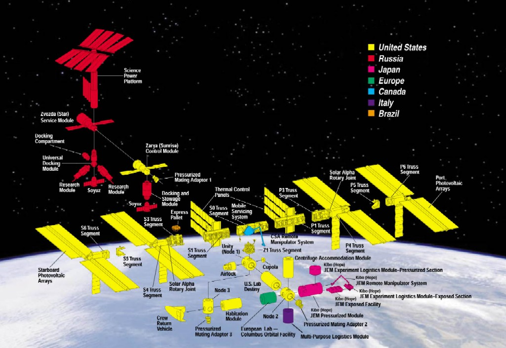 Image result for iss diagram