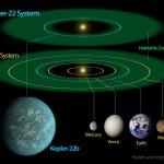 Kepler-22 System