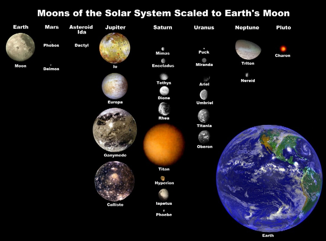 Moons of the Solar System scaled to Earth's Moon