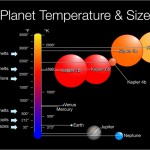 Planet Temperature & Size