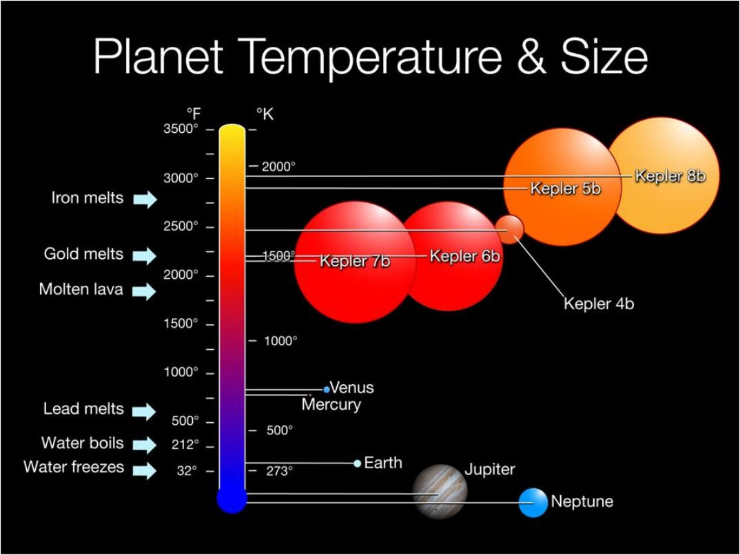 temperature of planets - photo #1