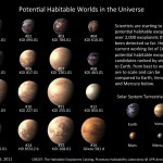 Potential Habitable Worlds in the Universe