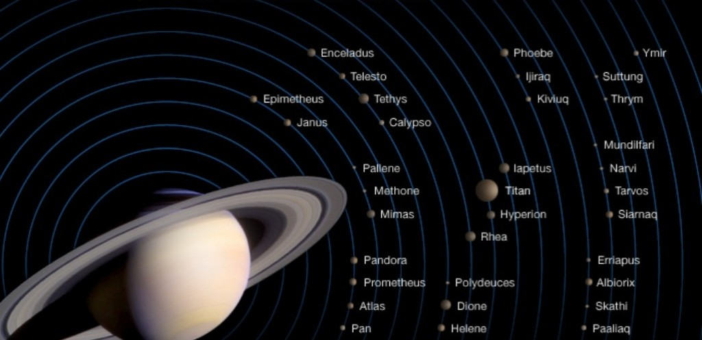 Saturn's moons. So far, 62 moons have been discovered in orbits around Saturn, and 53 of them have been officially named