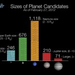 Sizes of Planet Candidates