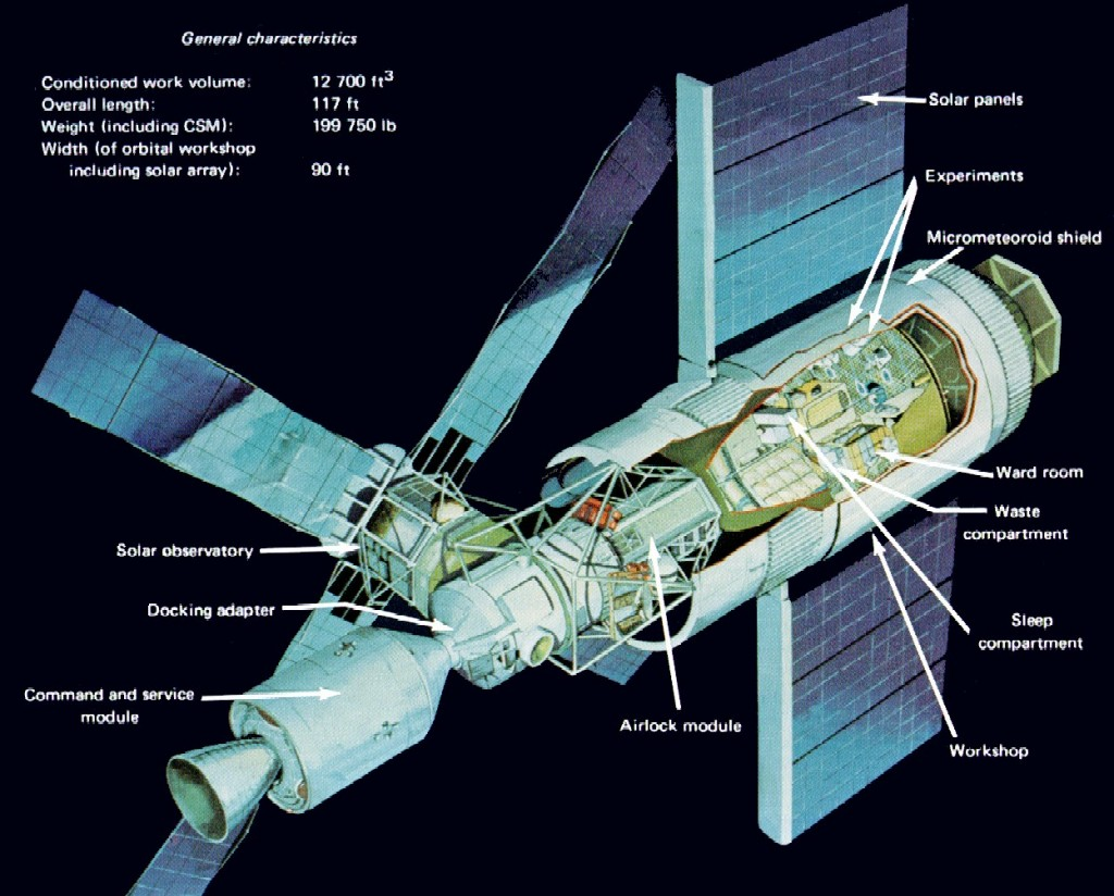 Skylab Space Station diagram
