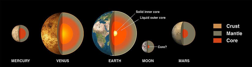 Terrestial Planets Interiors