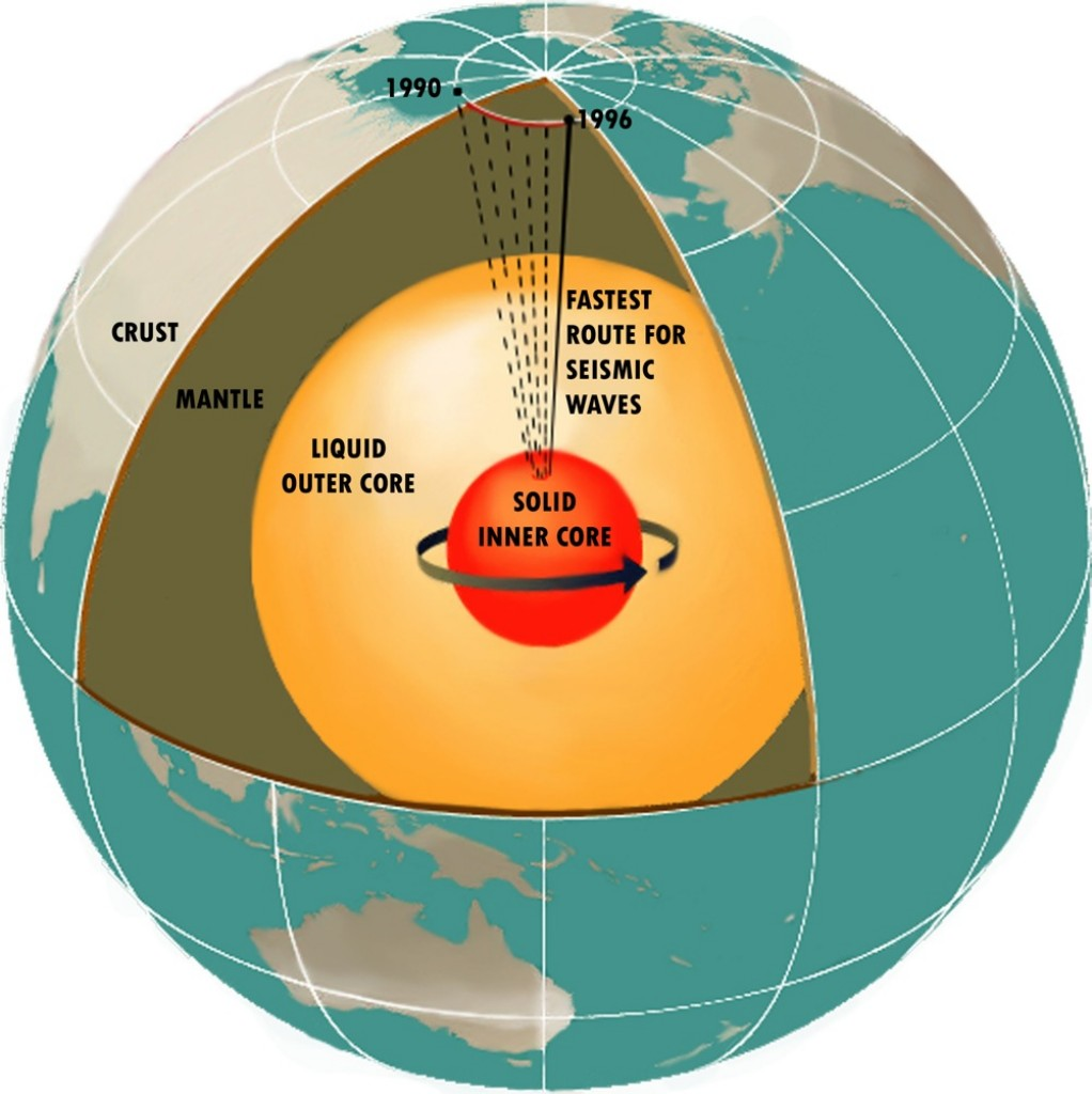 The Earth's interior and the movement of magnetic north from 1900 to 1996. The outer core is the source of the geomagnetic field. Graphic Credit Dixon Rohr - NASA
