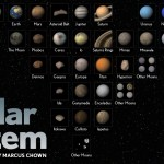 The Solar System - Planets & Moons