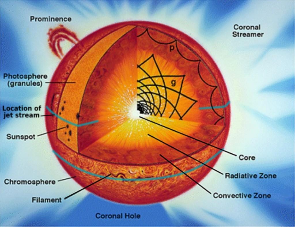 The Sun U2019s Structure