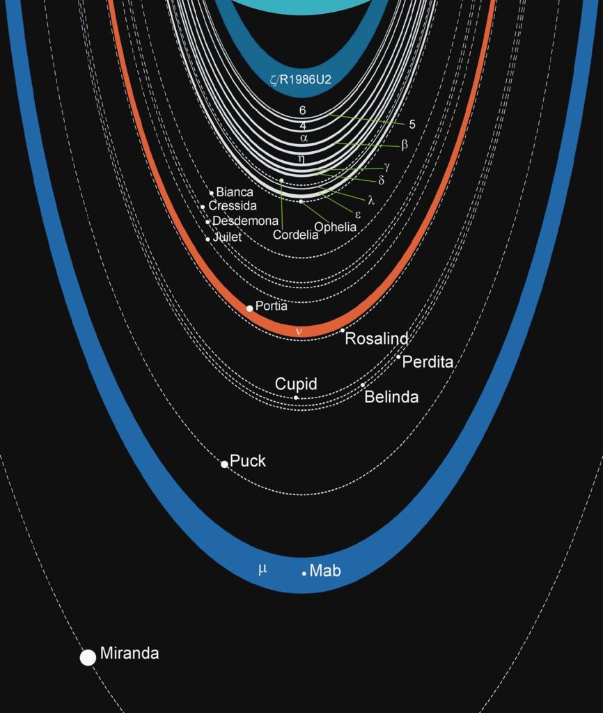 Uranian rings scheme