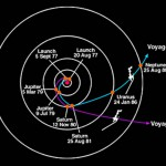 Voyager's Path