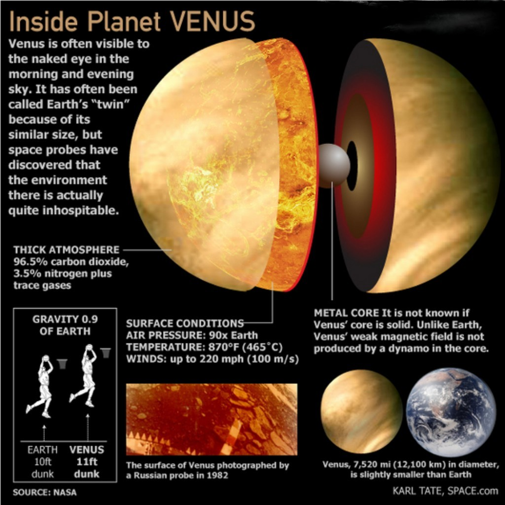 Venus, the inside