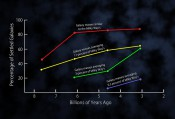 A Surprising Trend in Galaxy Evolution Uncovered (with Videos)