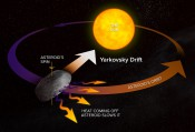 Predicting the Future Path of Close Passing Asteroid 2012 DA1