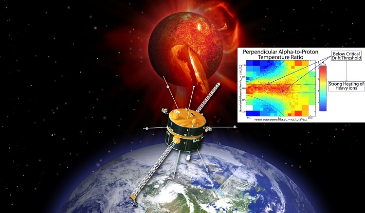 The Wind spacecraft sampling the solar wind