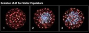 Link Between Stars' Ages and Their Orbits in Dense Cluster