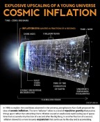 First Direct Evidence of Cosmic Inflation and the Big Bang