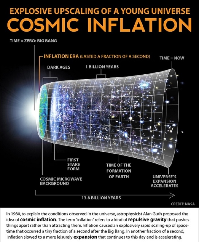 cosmic-inflation