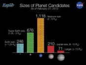 NASA's Kepler Releases New Catalog- 2,321 Planet Candidates