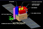 Astrosat Will Study the Universe at Multi-Wavelengths